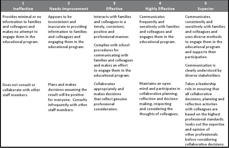 CV Examples Interpersonal Skills